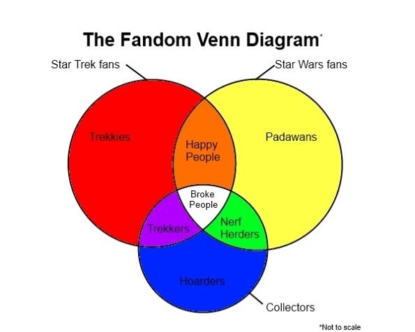 Sean Sandulak Geek Nerd Fandom Verbatim Gibberish Venn Diagram